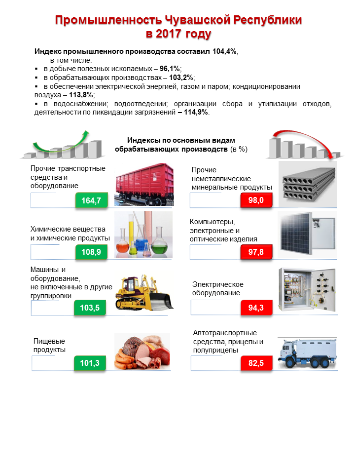 Промышленность Чувашской Республики в 2017 году 1