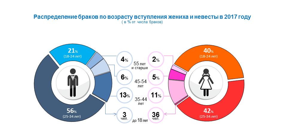 Статистический разговор о семейном счастье 1