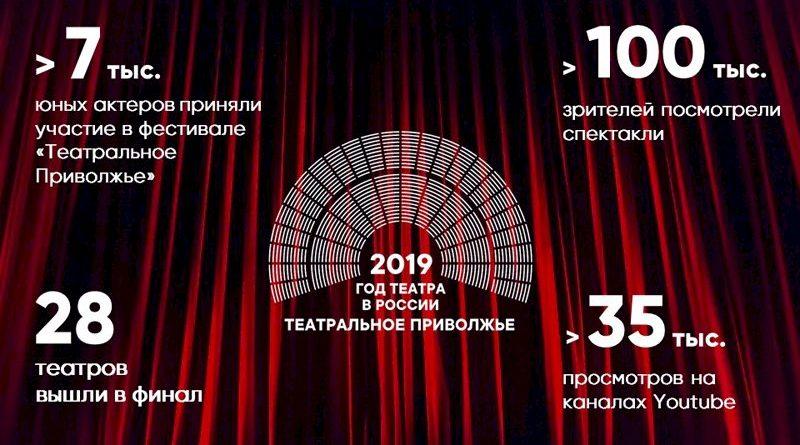 """Более 100 тысяч человек посмотрели спектакли """"Театрального Приволжья"""""""