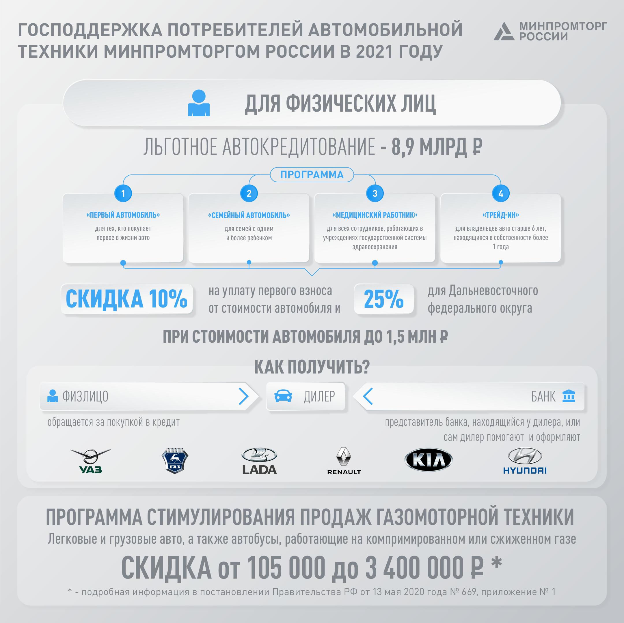 Правительство России направит свыше 16 миллиардов рублей, чтобы стимулировать спрос на авто 2