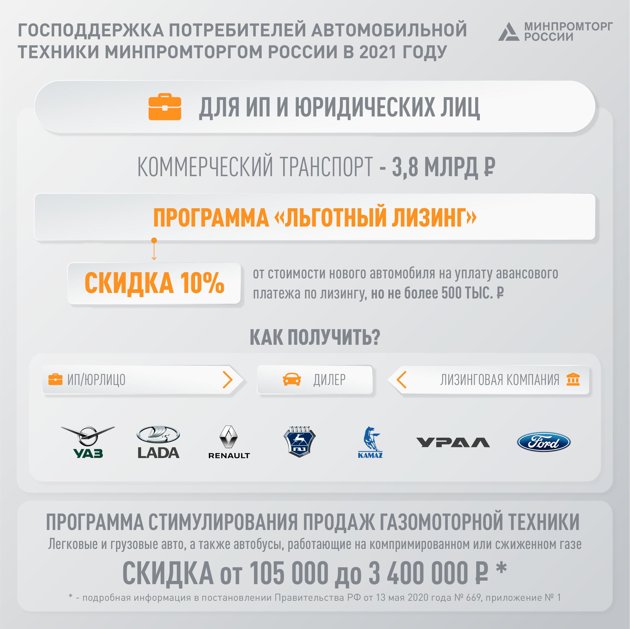 Правительство России направит свыше 16 миллиардов рублей, чтобы стимулировать спрос на авто 1