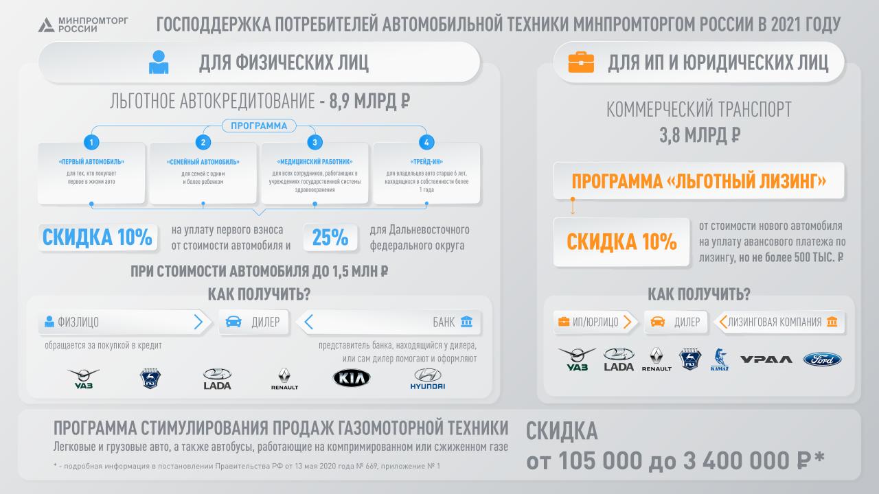 Правительство России направит свыше 16 миллиардов рублей, чтобы стимулировать спрос на авто 3